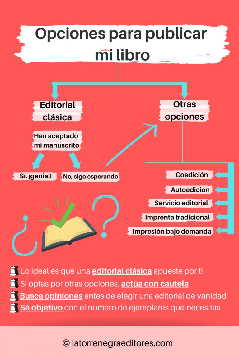 Opciones para publicar un libro. Elección de editorial